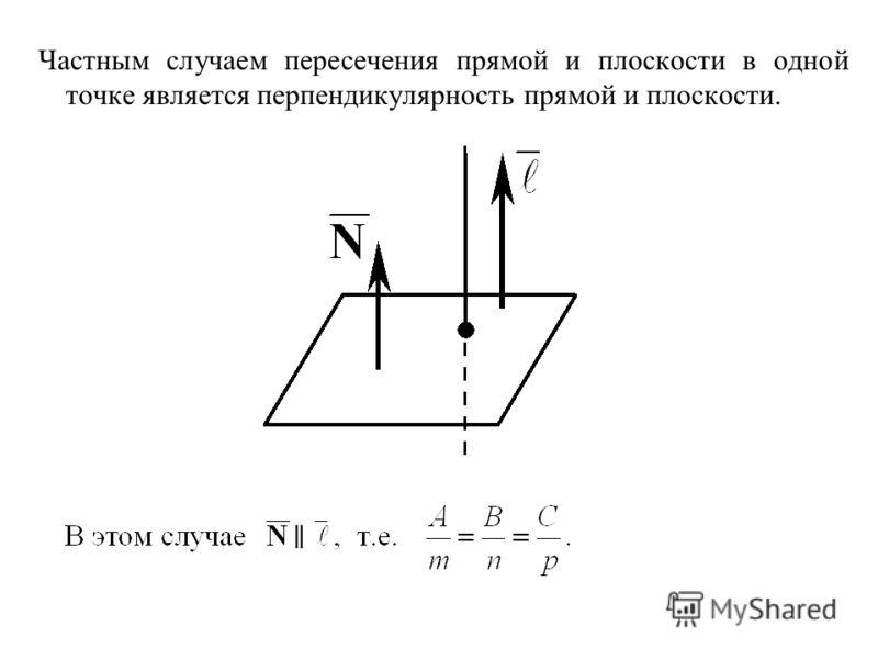 Частным случаем пересечения прямой и плоскости в одной точке является перпендикулярность прямой и плоскости.