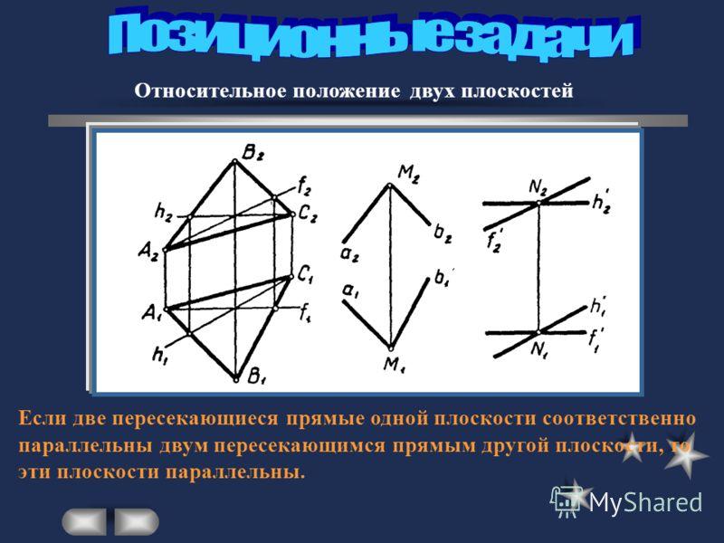 Относительное положение двух плоскостей Если две пересекающиеся прямые одной плоскости соответственно параллельны двум пересекающимся прямым другой плоскости, то эти плоскости параллельны.