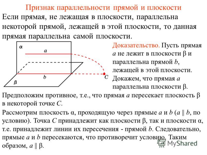 Если прямая, не лежащая в плоскости, параллельна некоторой прямой, лежащей в этой плоскости, то данная прямая параллельна самой плоскости. Признак параллельности прямой и плоскости Доказательство. Пусть прямая a не лежит в плоскости β и параллельна п