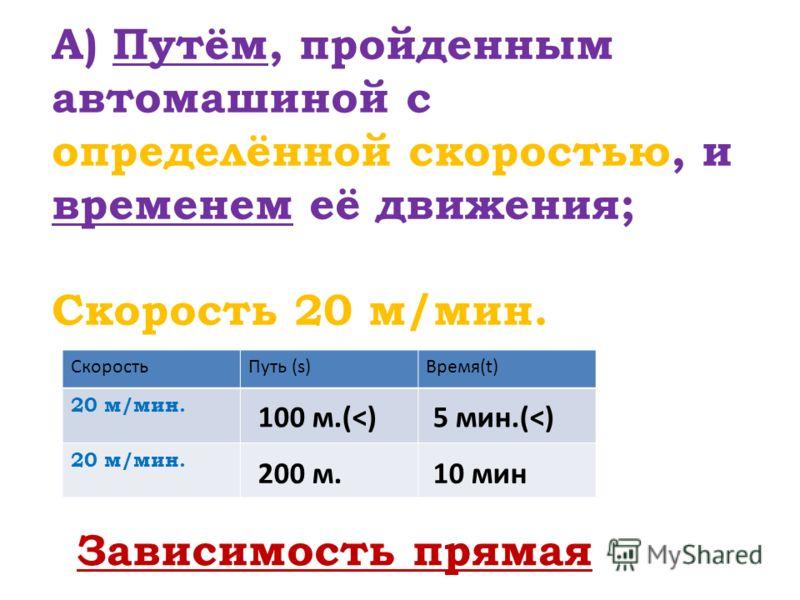 А) Путём, пройденным автомашиной с определённой скоростью, и временем её движения; Скорость 20 м/мин. СкоростьПуть (s)Время(t) 20 м/мин. 5 мин.(