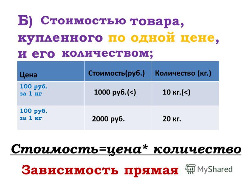 Б ) товара, купленного по одной цене, и его Стоимостью количеством; Цена 100 руб. за 1 кг 100 руб. за 1 кг Стоимость(руб.)Количество (кг.) 10 кг.(