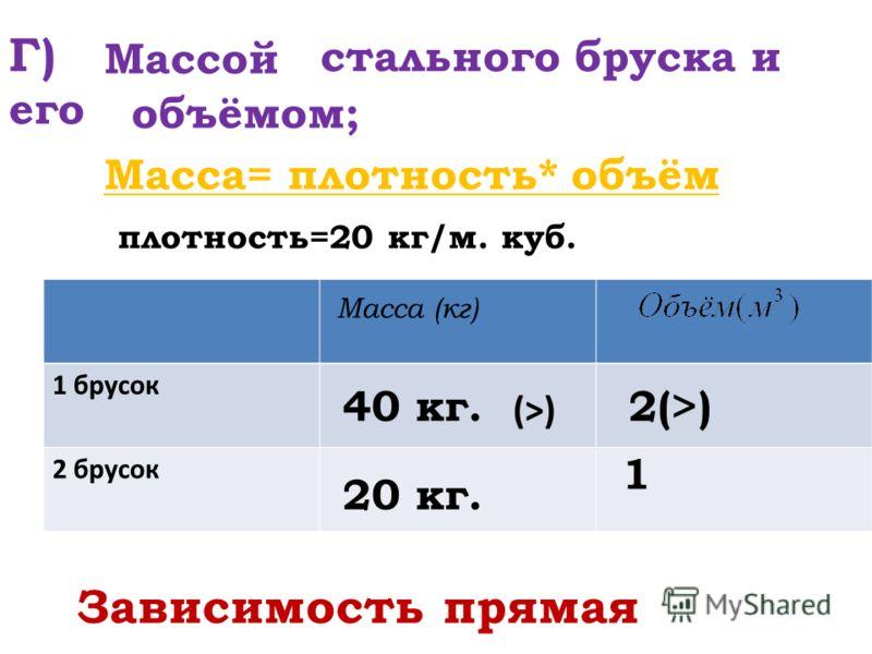 Г) стального бруска и его 1 брусок 2 брусок Массой объёмом; Масса (кг) Масса= плотность* объём плотность=20 кг/м. куб. 2(>) 1 40 кг. 20 кг. Зависимость прямая (>)