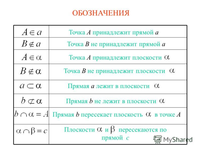 ОБОЗНАЧЕНИЯ Точка A принадлежит прямой a Точка B не принадлежит прямой a Точка A принадлежит плоскости Прямая a лежит в плоскости Прямая b не лежит в плоскости Точка B не принадлежит плоскости Прямая b пересекает плоскость в точке A Плоскости и перес
