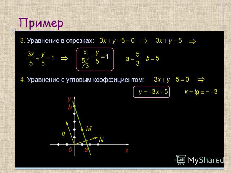 Пример 3. Уравнение в отрезках: 4. Уравнение с угловым коэффициентом: y 0 х М b a