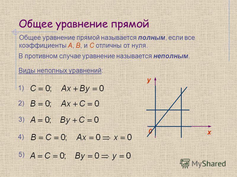 Общее уравнение прямой Общее уравнение прямой называется полным, если все коэффициенты А, В, и С отличны от нуля. В противном случае уравнение называется неполным. 1) Виды неполных уравнений: y 0 х 2) 3) 4) 5)