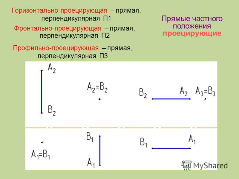 Прямые частного положения проецирующие Горизонтально-проецирующая – прямая, перпендикулярная П1 Фронтально-проецирующая – прямая, перпендикулярная П2 Профильно-проецирующая – прямая, перпендикулярная П3