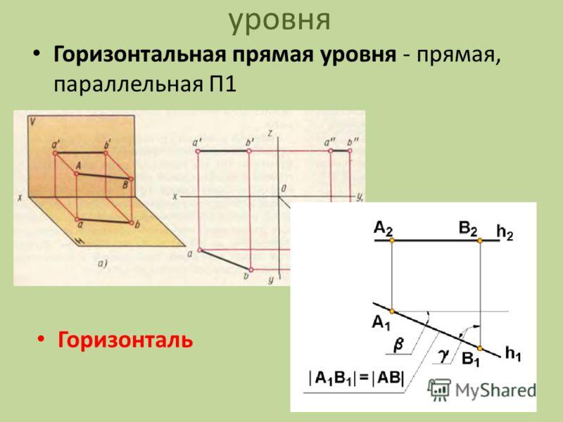уровня Горизонтальная прямая уровня - прямая, параллельная П1 Горизонталь