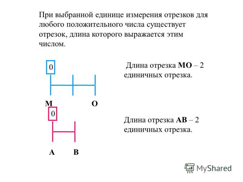 При выбранной единице измерения отрезков длина каждого отрезка выражается положительным числом. 00 АВ СD Длина отрезка АВ – 8 единичных отрезков Длина отрезка СD – 4 единичных отрезков.