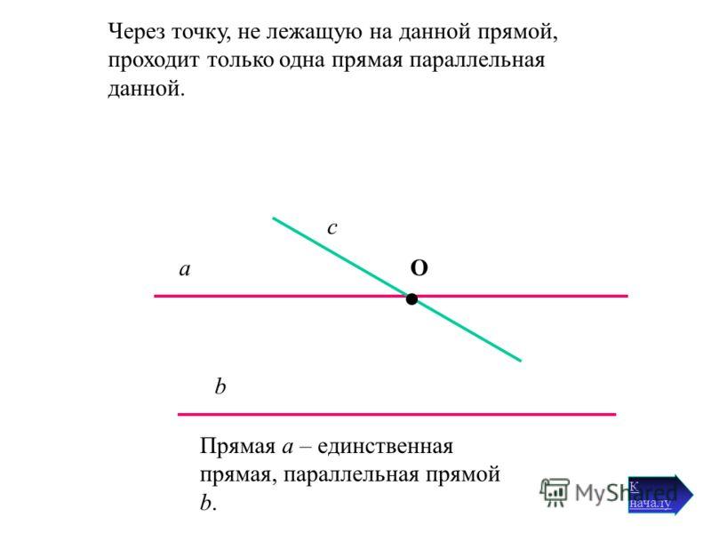 При выбранной единице измерения отрезков для любого положительного числа существует отрезок, длина которого выражается этим числом. 00 АВ МО Длина отрезка МО – 2 единичных отрезка. Длина отрезка АВ – 2 единичных отрезка.