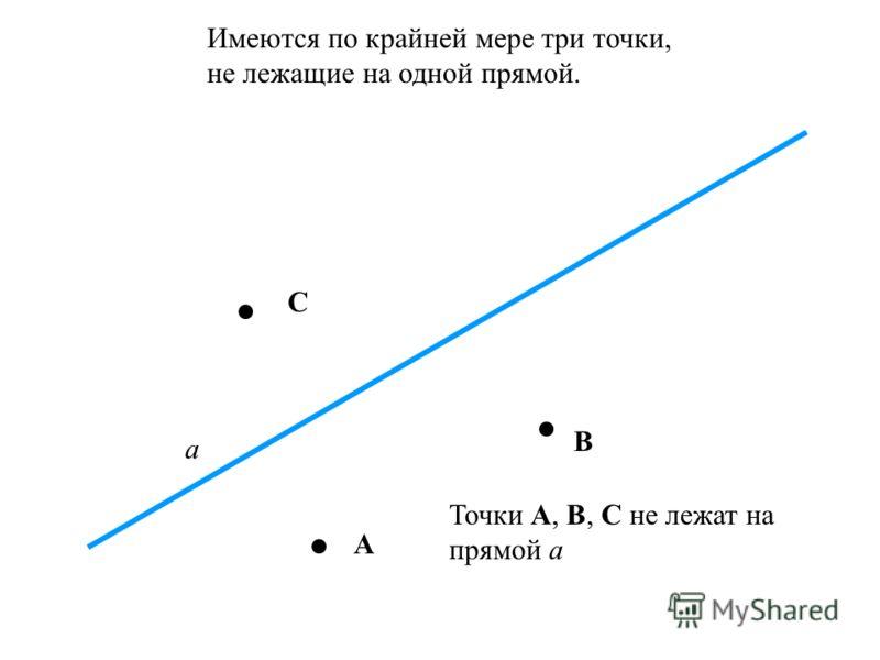 Каждой прямой принадлежат по крайней мере две точки. A B A и В принадлежат а а