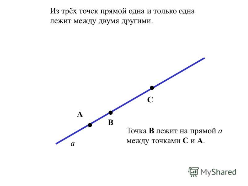 Через любые две точки проходит прямая, причём только одна. а А В Через точки А и В проходит прямая а.