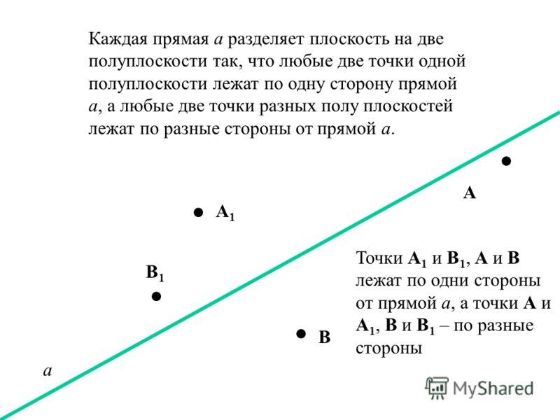 Любая точка O прямой разделяет её на два луча так, что две точки одного луча находятся по одну сторону от точки O, а любые две точки разных лучей – по разные стороны от точки О. Точка О делит прямую а пополам, точки А и В, А 1 и В 1 находятся по одни