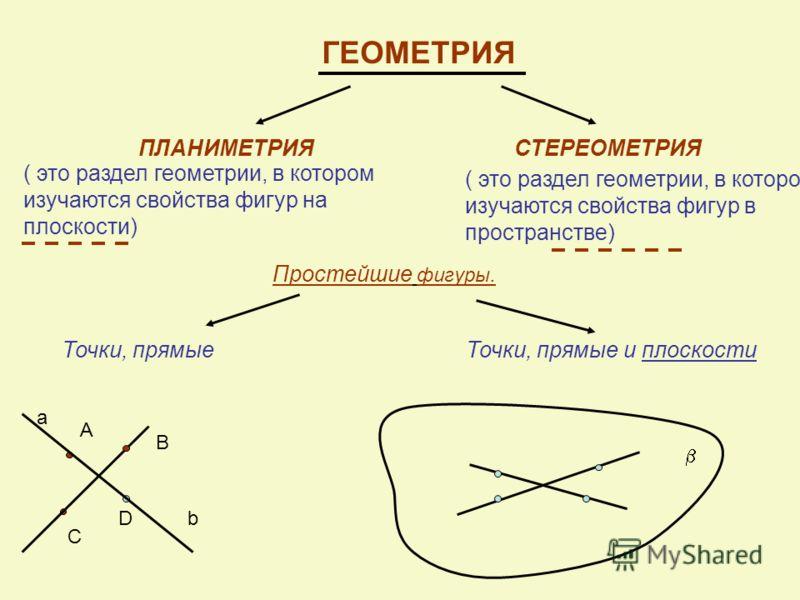 ГЕОМЕТРИЯ ПЛАНИМЕТРИЯСТЕРЕОМЕТРИЯ ( это раздел геометрии, в котором изучаются свойства фигур на плоскости) ( это раздел геометрии, в котором изучаются свойства фигур в пространстве) Простейшие фигуры. Точки, прямые А В С D a b Точки, прямые и плоскос