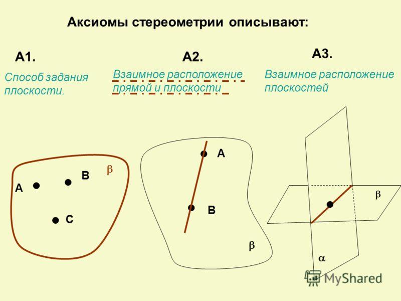 Аксиомы стереометрии описывают: А1.А2. А3. А В С Способ задания плоскости. А В Взаимное расположение прямой и плоскости Взаимное расположение плоскостей