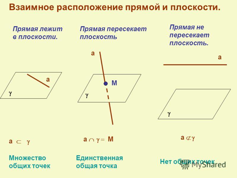 Взаимное расположение прямой и плоскости. Прямая лежит в плоскости. Прямая пересекает плоскость Прямая не пересекает плоскость. Множество общих точек Единственная общая точка Нет общих точек а а М а а а М а