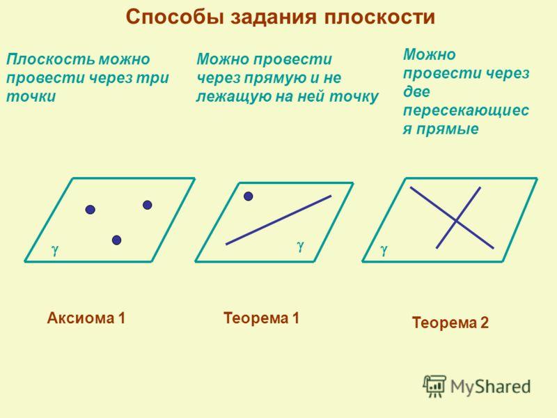 Способы задания плоскости Плоскость можно провести через три точки Можно провести через прямую и не лежащую на ней точку Аксиома 1Теорема 1 Теорема 2 Можно провести через две пересекающиес я прямые