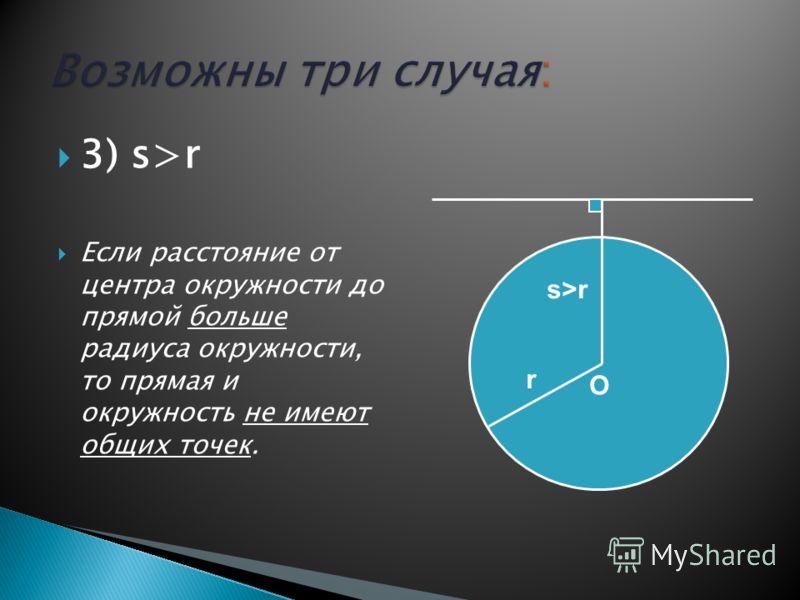 3) s>r Если расстояние от центра окружности до прямой больше радиуса окружности, то прямая и окружность не имеют общих точек. O s>r r