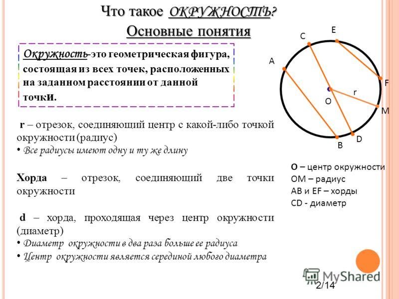 Что такое ОКРУЖНОСТЬ? Основные понятия Окружность -это геометрическая фигура, состоящая из всех точек, расположенных на заданном расстоянии от данной точк и. О r – отрезок, соединяющий центр с какой-либо точкой окружности (радиус) Все радиусы имеют о