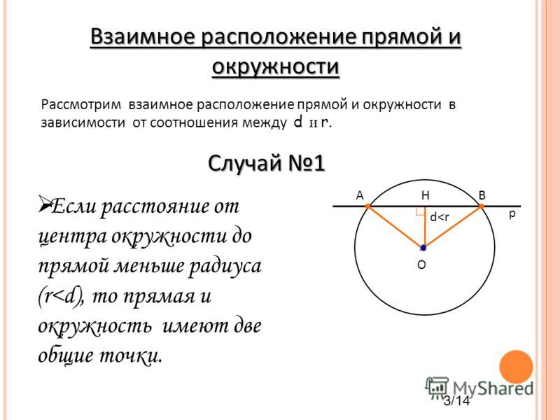 Взаимное расположение прямой и окружности Рассмотрим взаимное расположение прямой и окружности в зависимости от соотношения между d и r. Если расстояние от центра окружности до прямой меньше радиуса (r