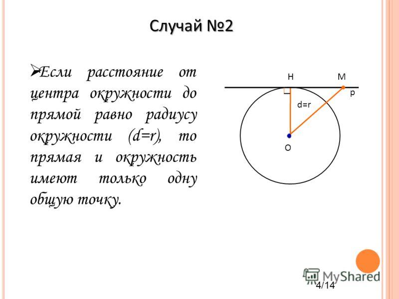 Если расстояние от центра окружности до прямой равно радиусу окружности (d=r), то прямая и окружность имеют только одну общую точку. Случай 2 О HM p d=r 4/14