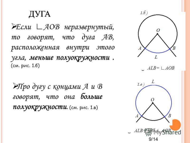 ALB= AOB Еcли AOB неразвернутый, то говорят, что дуга АВ, расположенная внутри этого угла, меньше полуокружности. (см. рис. 1.б) Про дугу с концами А и В говорят, что она больше полуокружности. (см. рис. 1.в) O BA L ALB= 360 ̊ -AOB 1.б ) 1.в ) 9/14 Д
