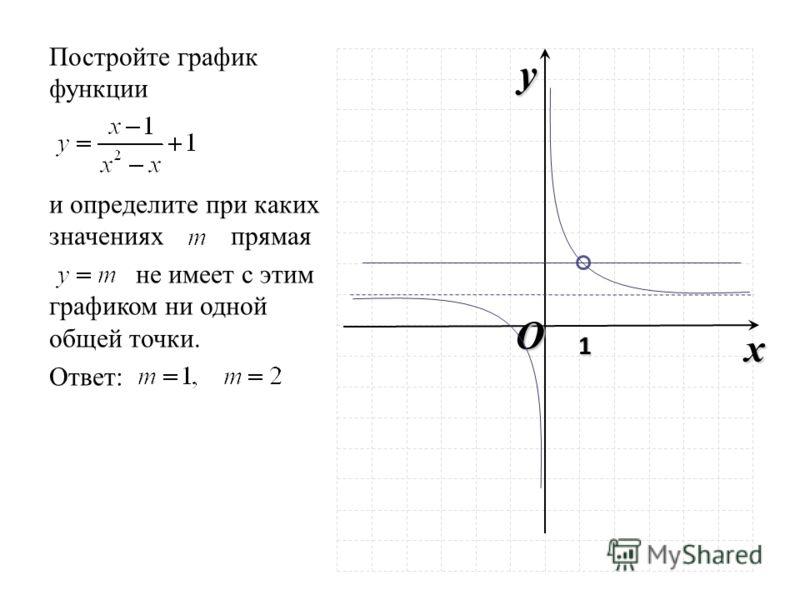 O x y 1 Постройте график функции и определите при каких значениях прямая не имеет с этим графиком ни одной общей точки. Ответ: