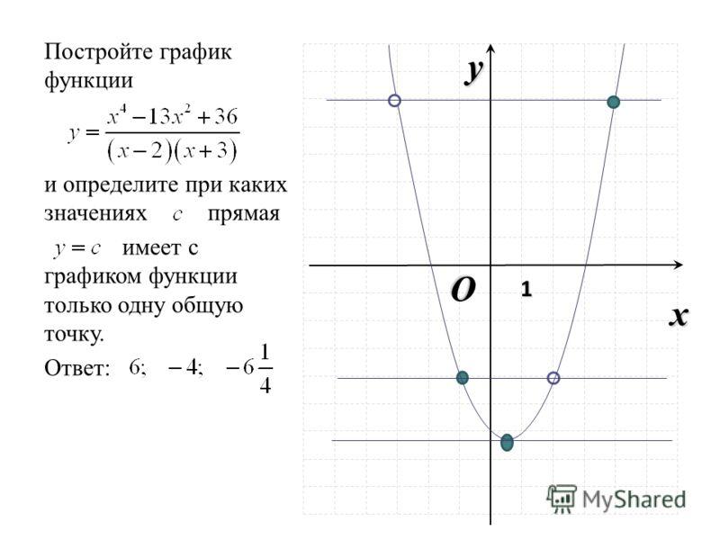 O x y 1 Постройте график функции и определите при каких значениях прямая имеет с графиком функции только одну общую точку. Ответ: