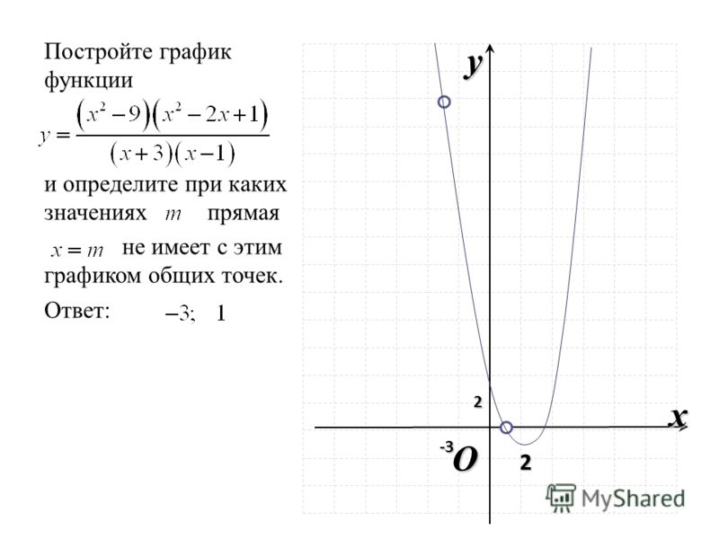 O x y 2 Постройте график функции и определите при каких значениях прямая не имеет с этим графиком общих точек. Ответ: 2 -3