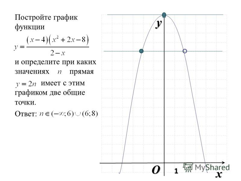 O x y 1 Постройте график функции и определите при каких значениях прямая имеет с этим графиком две общие точки. Ответ: