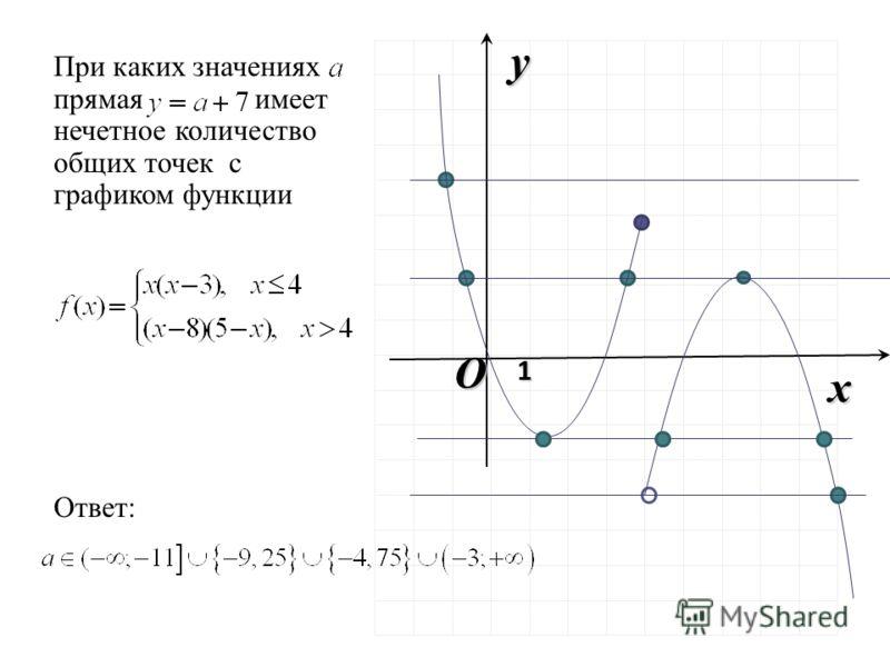При каких значениях прямая имеет нечетное количество общих точек с графиком функции Ответ: O x y 1