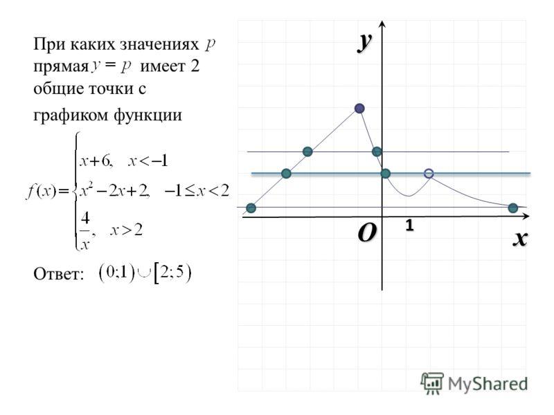 При каких значениях прямая имеет 2 общие точки с графиком функции Ответ: O x y 1