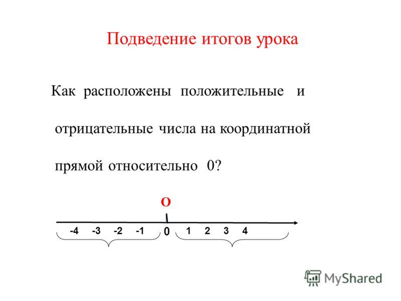 Подведение итогов урока Как расположены положительные и отрицательные числа на координатной прямой относительно 0? О 0 12-2-334-4