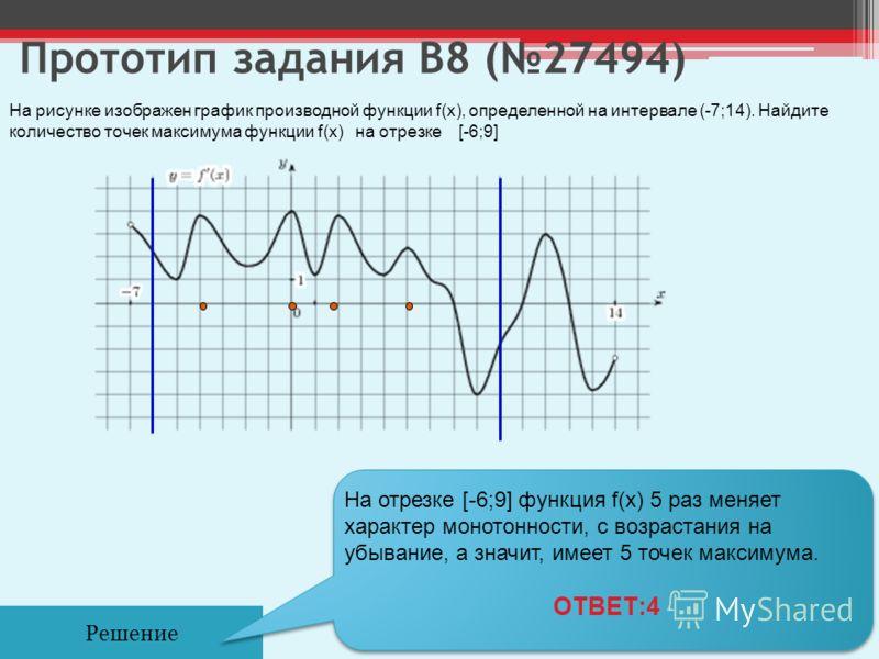 Прототип задания B8 (27494) Решение На рисунке изображен график производной функции f(x), определенной на интервале (-7;14). Найдите количество точек максимума функции f(x) на отрезке [-6;9] На отрезке [-6;9] функция f(x) 5 раз меняет характер моното