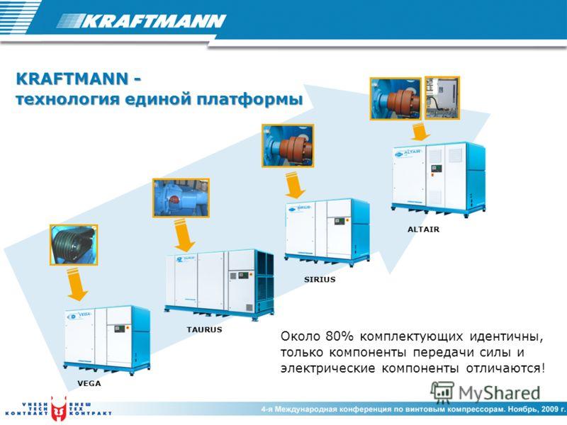 KRAFTMANN - технология единой платформы Около 80% комплектующих идентичны, только компоненты передачи силы и электрические компоненты отличаются! TAURUS VEGA SIRIUS ALTAIR