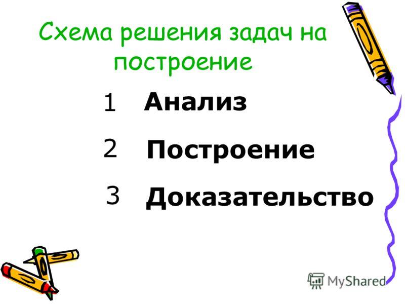 Схема решения задач на построение Анализ Построение Доказательство 1 2 3