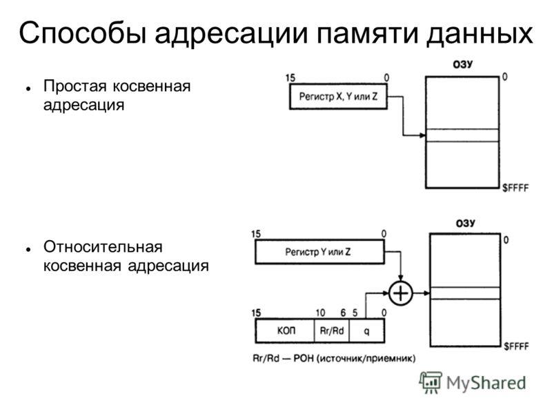 Простая косвенная адресация Относительная косвенная адресация Способы адресации памяти данных