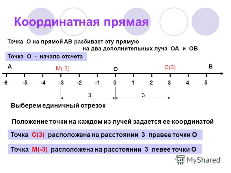 Координатная прямая 014325-2-3-4-5-6 ОХ В А Точка О на прямой АВ разбивает эту прямую на два дополнительных луча ОА и ОВ Точка О - начало отсчета Выберем единичный отрезок Положение точки на каждом из лучей задается ее координатой Точка С(3) располож