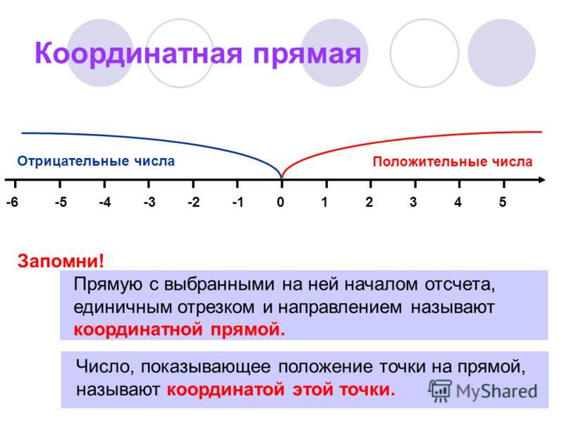 Координатная прямая 014325-2-3-4-5-6 Х Прямую с выбранными на ней началом отсчета, единичным отрезком и направлением называют координатной прямой. Число, показывающее положение точки на прямой, называют координатой этой точки. Запомни! Положительные
