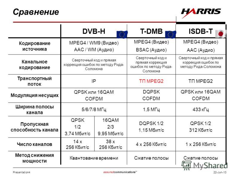 Presentation4 assuredcommunications 22-Jun-13 Сравнение DVB-HT-DMBISDB-T Кодирование источника MPEG4 / WM9 (Видео) AAC / WM (Аудио) MPEG4 (Видео) BSAC (Аудио) MPEG4 (Видео) AAC (Аудио) Канальное кодирование Сверточный код и прямая коррекция ошибок по