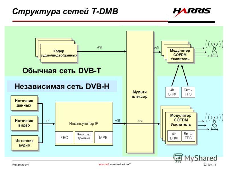 Presentation6 assuredcommunications 22-Jun-13 Структура сетей T-DMB Мульти плексор Modulator Amplifier Модулятор COFDM Усилитель Модулятор COFDM Усилитель ASI Обычная сеть DVB-T Audio/Video/Data Encoder Audio/Video/Data Encoder Audio/Video/Data Encod