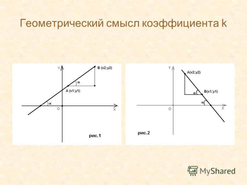 Геометрический смысл коэффициента k