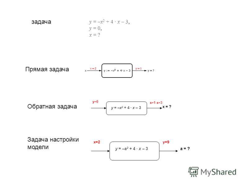 y = –x 2 + 4 · x – 3, y = 0, x = ? задача Прямая задача Обратная задача y=0 x = ?x = ? х=1 х=3 y = –x 2 + 4 · x – 3 Задача настройки модели х=2х=2 а = ? y=9 y = –a 2 + 4 · x – 3