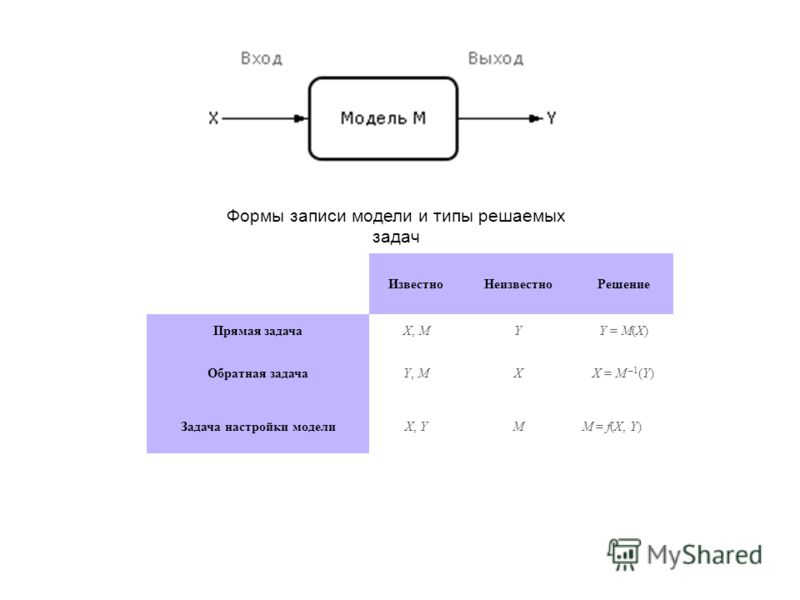 Формы записи модели и типы решаемых задач ИзвестноНеизвестноРешение Прямая задачаX, MYY = M(X) Обратная задачаY, MXX = M –1 (Y) Задача настройки моделиX, YMM = f(X, Y)