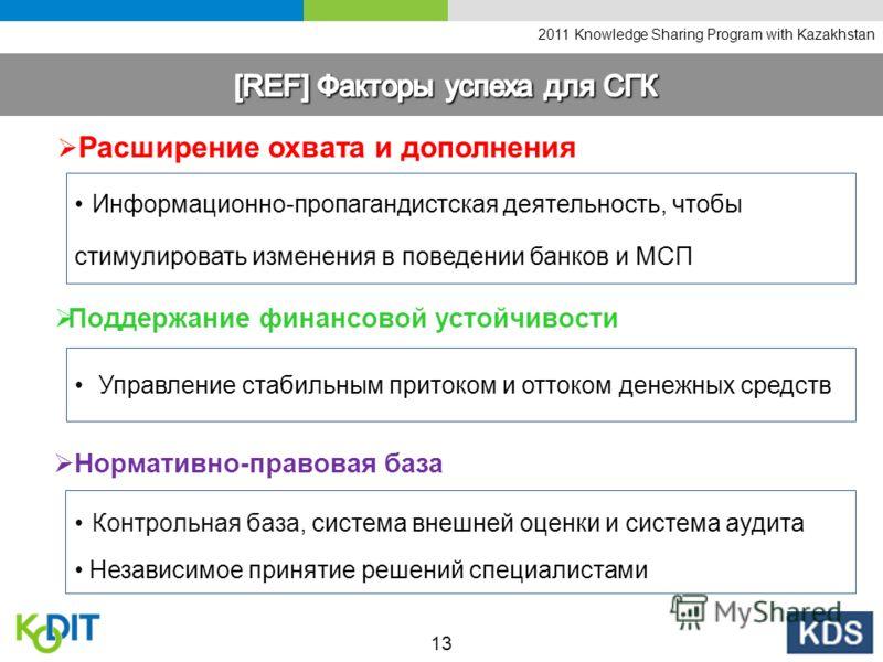 2011 Knowledge Sharing Program with Kazakhstan Информационно-пропагандистская деятельность, чтобы стимулировать изменения в поведении банков и МСП Расширение охвата и дополнения Управление стабильным притоком и оттоком денежных средств Поддержание фи