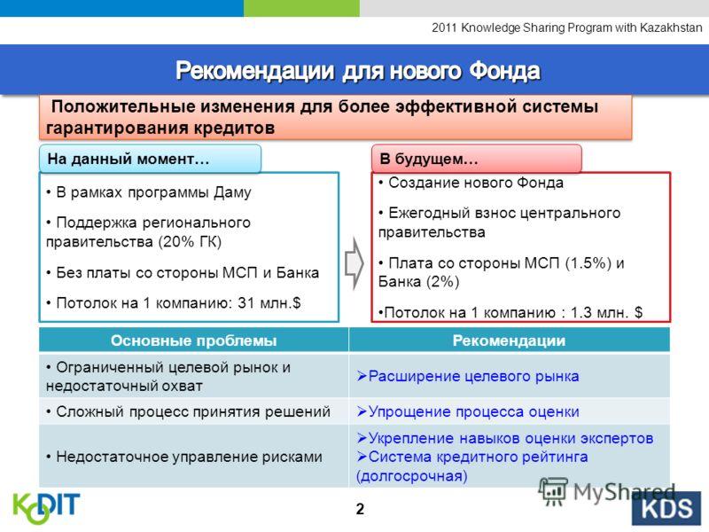 2011 Knowledge Sharing Program with Kazakhstan 2 В рамках программы Даму Поддержка регионального правительства (20% ГК) Без платы со стороны МСП и Банка Потолок на 1 компанию: 31 млн.$ Создание нового Фонда Ежегодный взнос центрального правительства