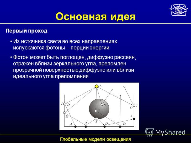 Основная идея Из источника света во всех направлениях испускаются фотоны – порции энергии Фотон может быть поглощен, диффузно рассеян, отражен вблизи зеркального угла, преломлен прозрачной поверхностью диффузно или вблизи идеального угла преломления