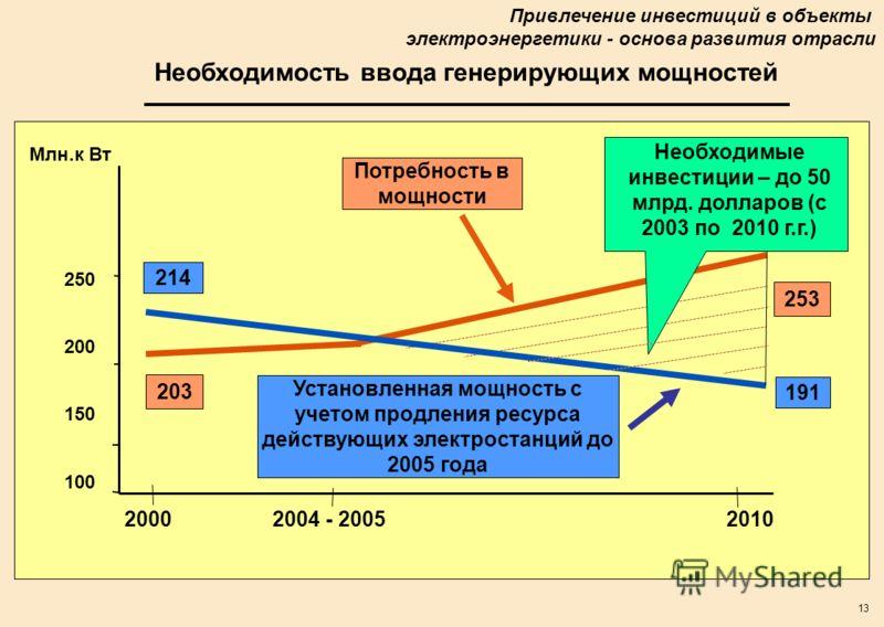 13 Необходимость ввода генерирующих мощностей 100 150 200 250 20002004 - 20052010 Потребность в мощности Млн.к Вт 191 253 Необходимые инвестиции – до 50 млрд. долларов (с 2003 по 2010 г.г.) 203 214 Установленная мощность с учетом продления ресурса де