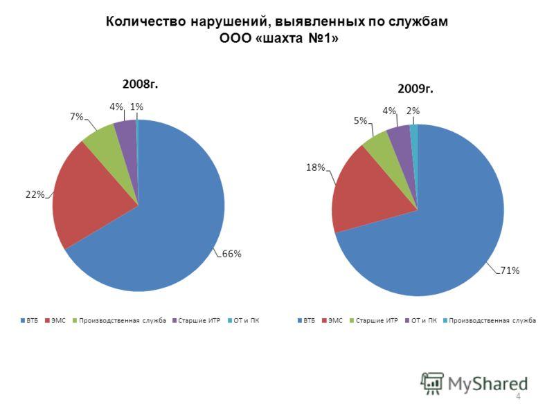 4 Количество нарушений, выявленных по службам ООО «шахта 1»