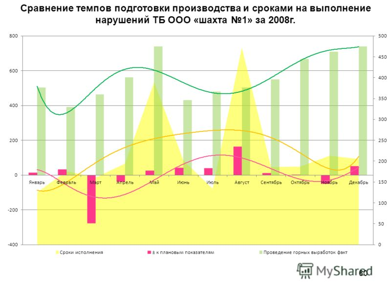 60 Сравнение темпов подготовки производства и сроками на выполнение нарушений ТБ ООО «шахта 1» за 2008г.