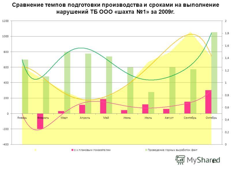 61 Сравнение темпов подготовки производства и сроками на выполнение нарушений ТБ ООО «шахта 1» за 2009г.